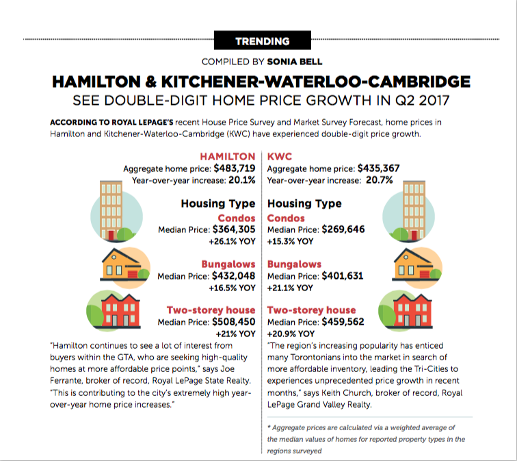 Hamilton Home Price Growth