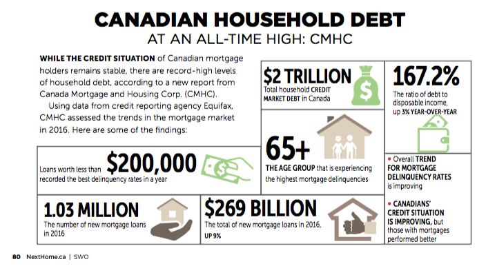 Canadian Household Debt